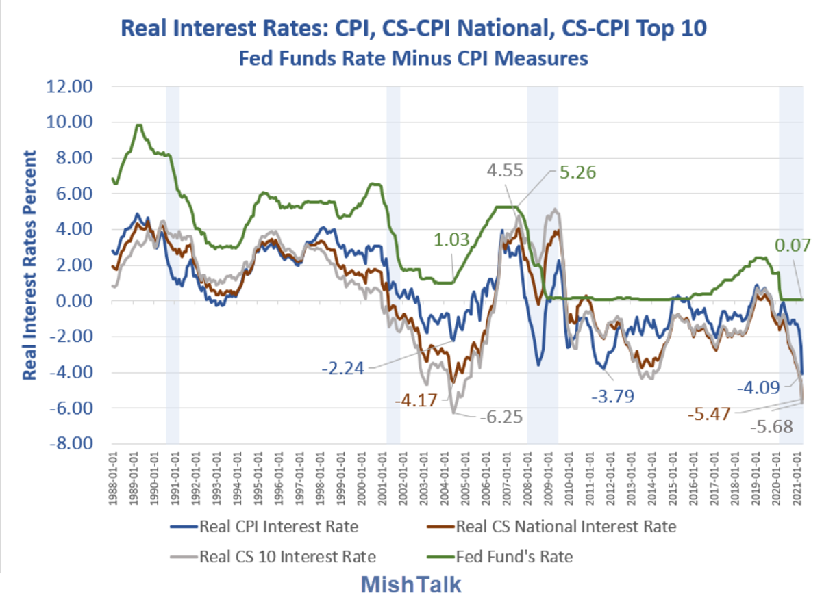 Real Interest Rates 2021-04