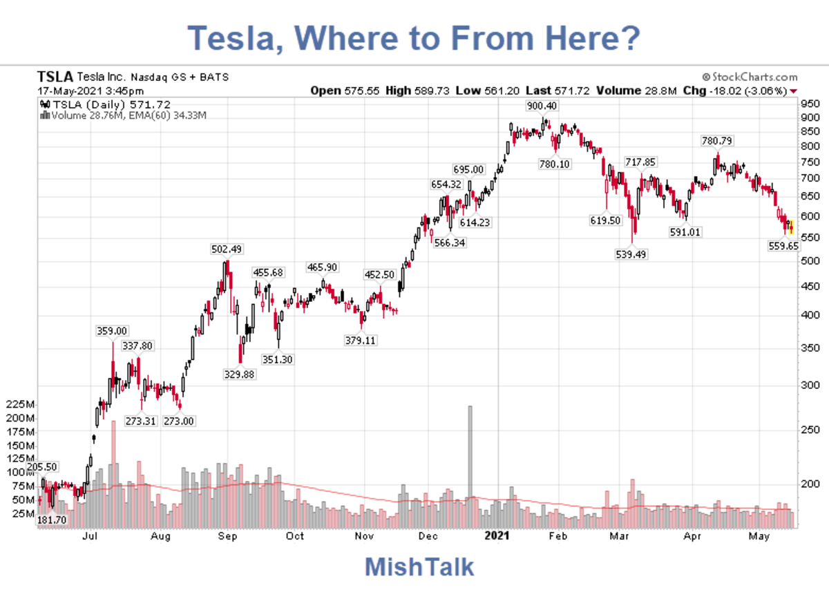 Tesla, Where to From Here
