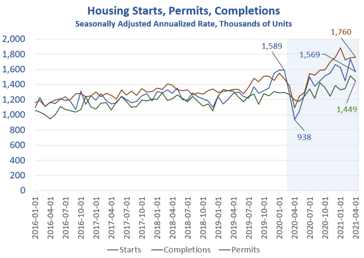 Housing Starts, Permits, Completions 2021-04