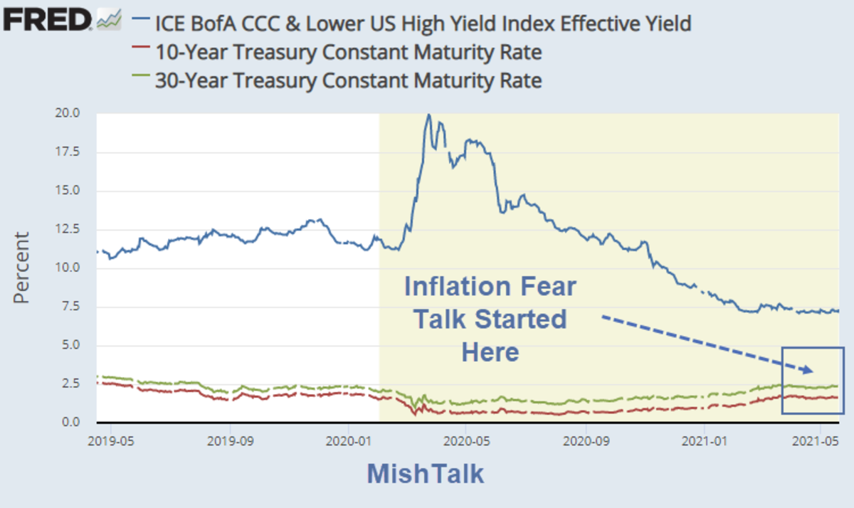 Inflation Fear Talk Started Here