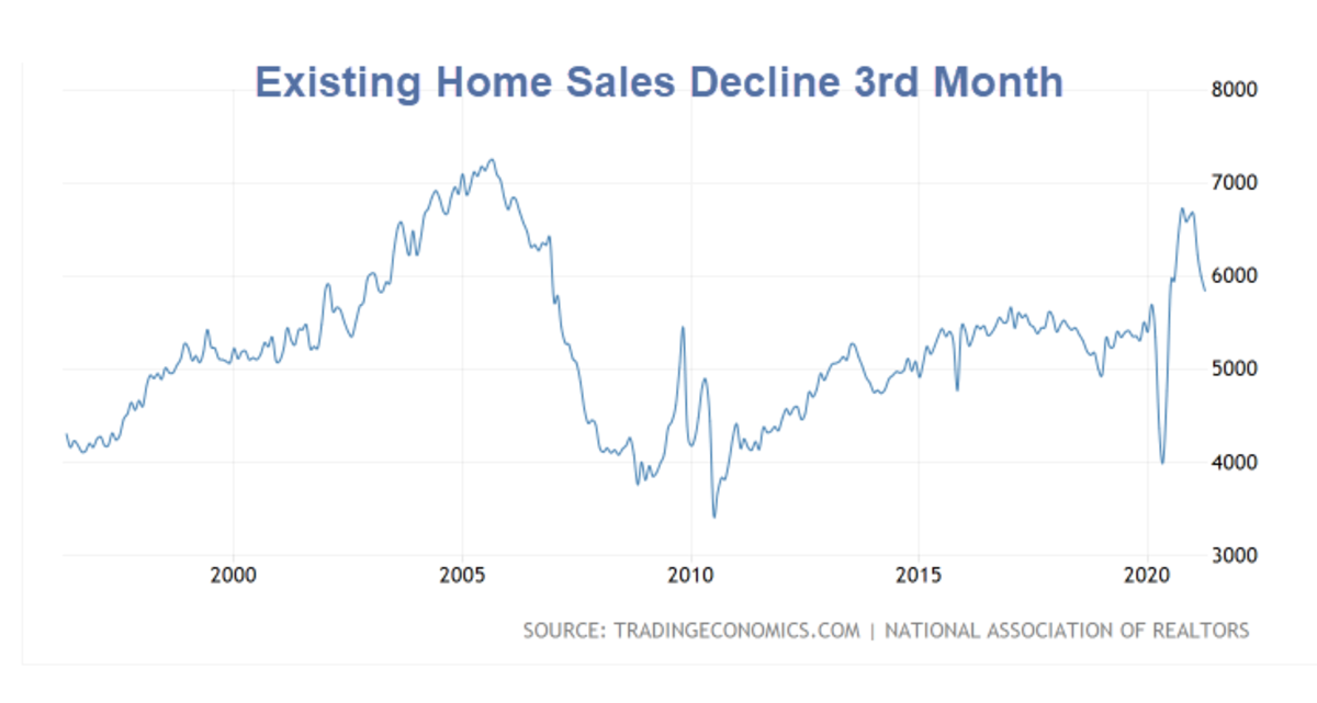 Existing Home Sales Decline 3rd Month