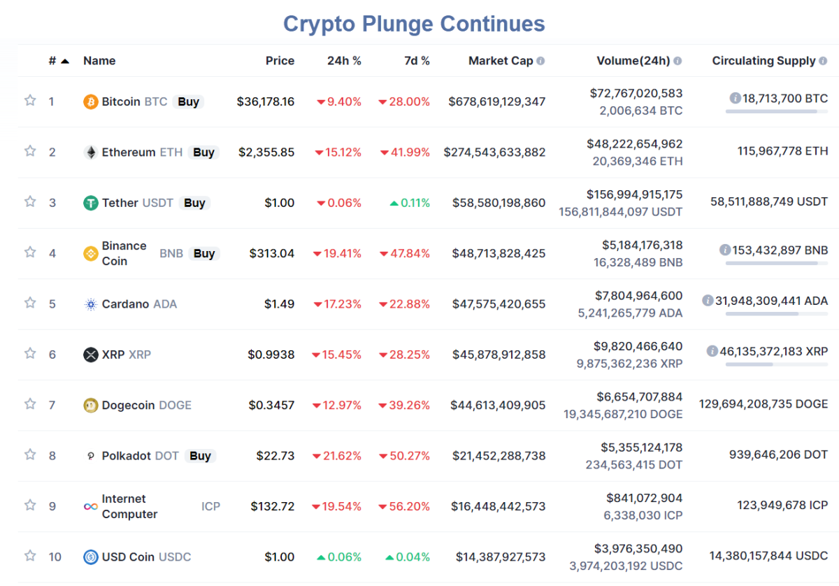 Crypto Plunge Continues 2021-05-21
