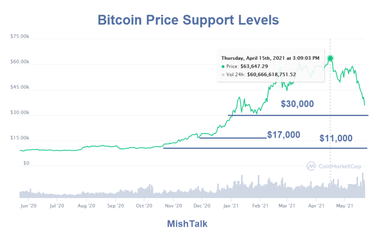Bitcoin Price Support Levels
