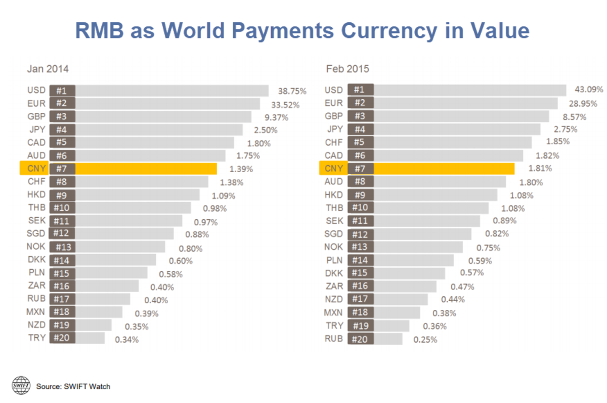 RMB as World Payments Currency in Value 2014