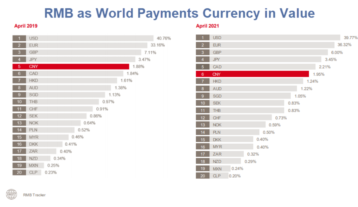 RMB as World Payments Currency in Value 2021-04
