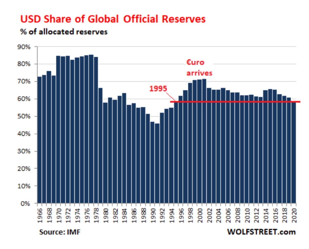 USD Share of Global Official Reserves WOLF
