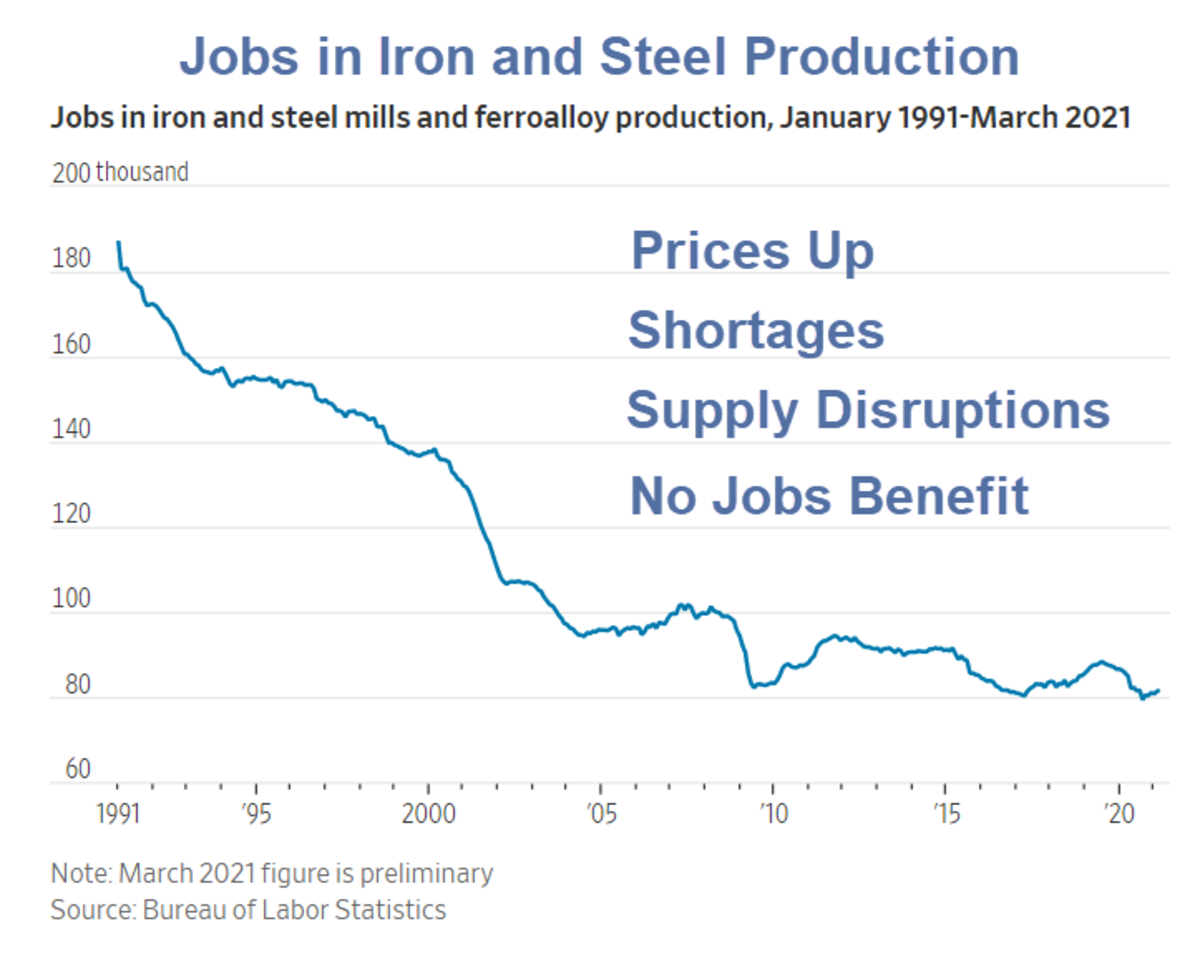 Jobs in Iron and Steel Production