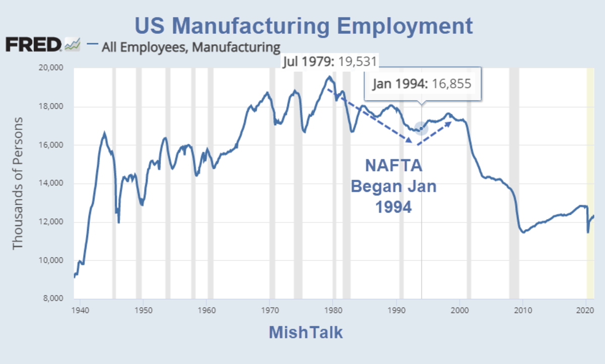 US Manufacturing Employment 2021-05