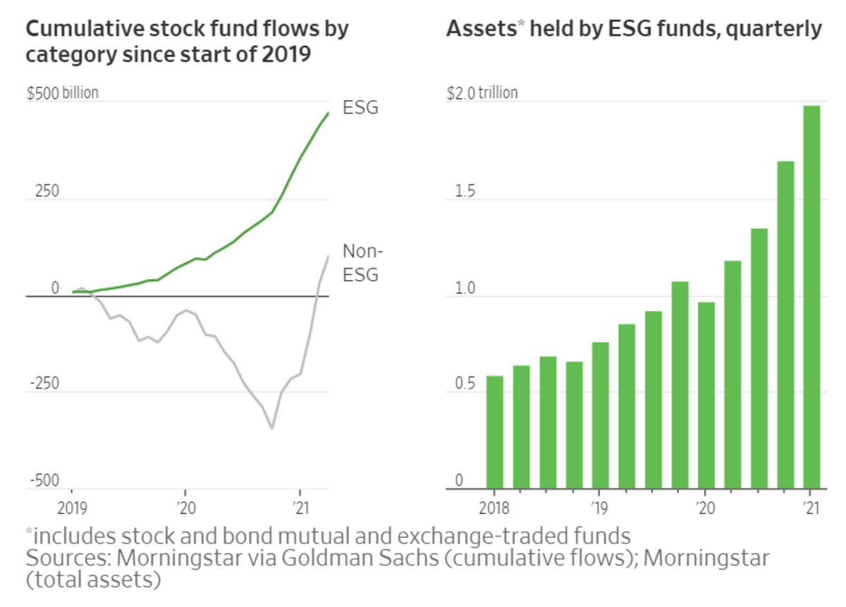 Assets held by ESG Funds
