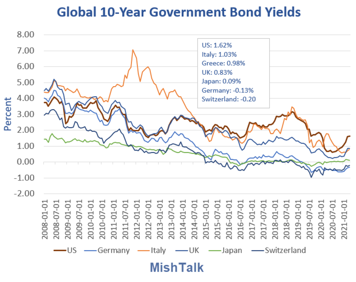 Global 10-year Government Bond Yields