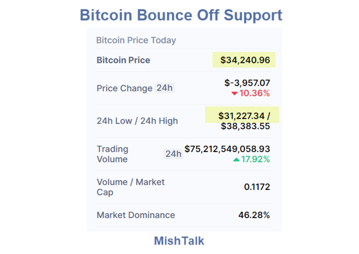 Bitcoin Bounce Off Support