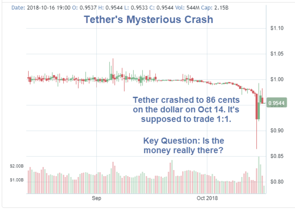 Tethers Mysterious Crash