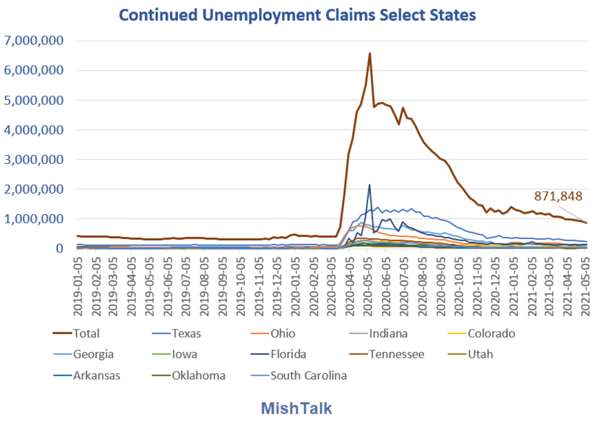 Continued Unemployment Claims Select States 2021-05