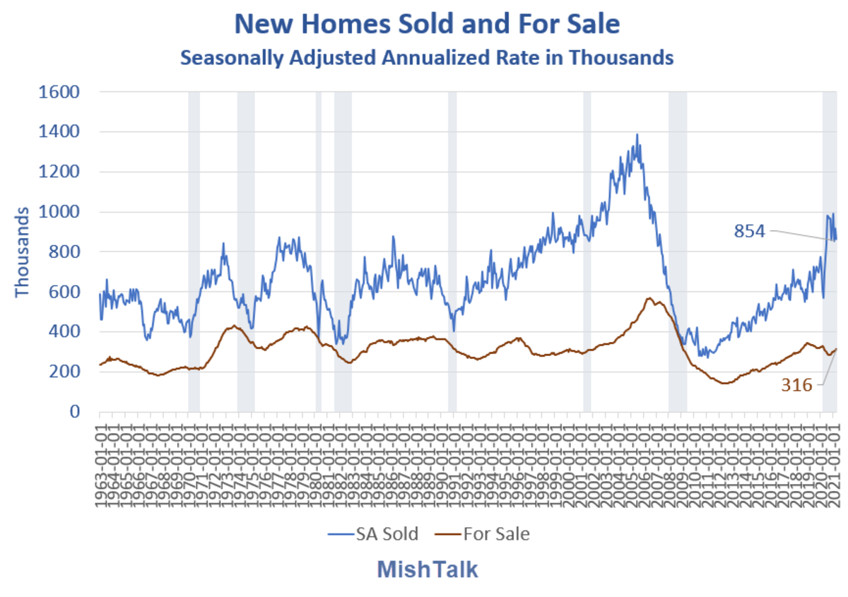 New Homes Sold and For Sale 2021-04