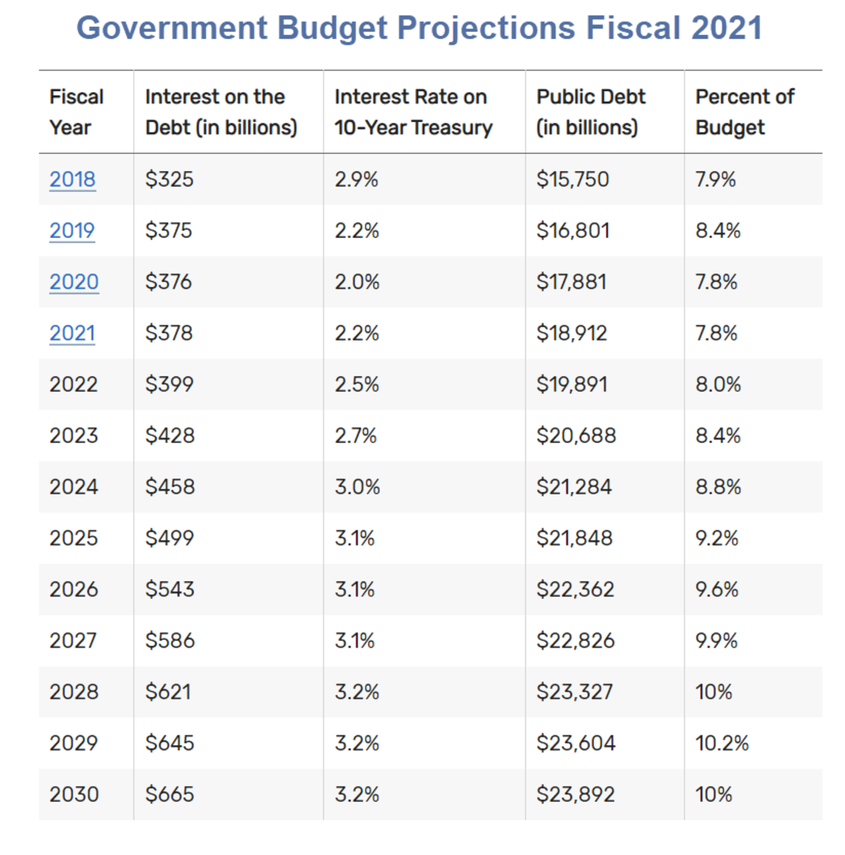 Government Budget Projections Fiscal 2021