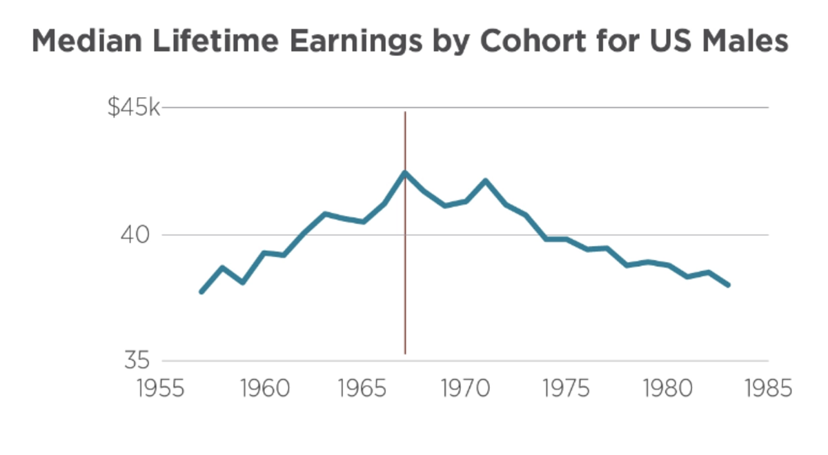 Median Lifetime Earnings by Cohort for US Males