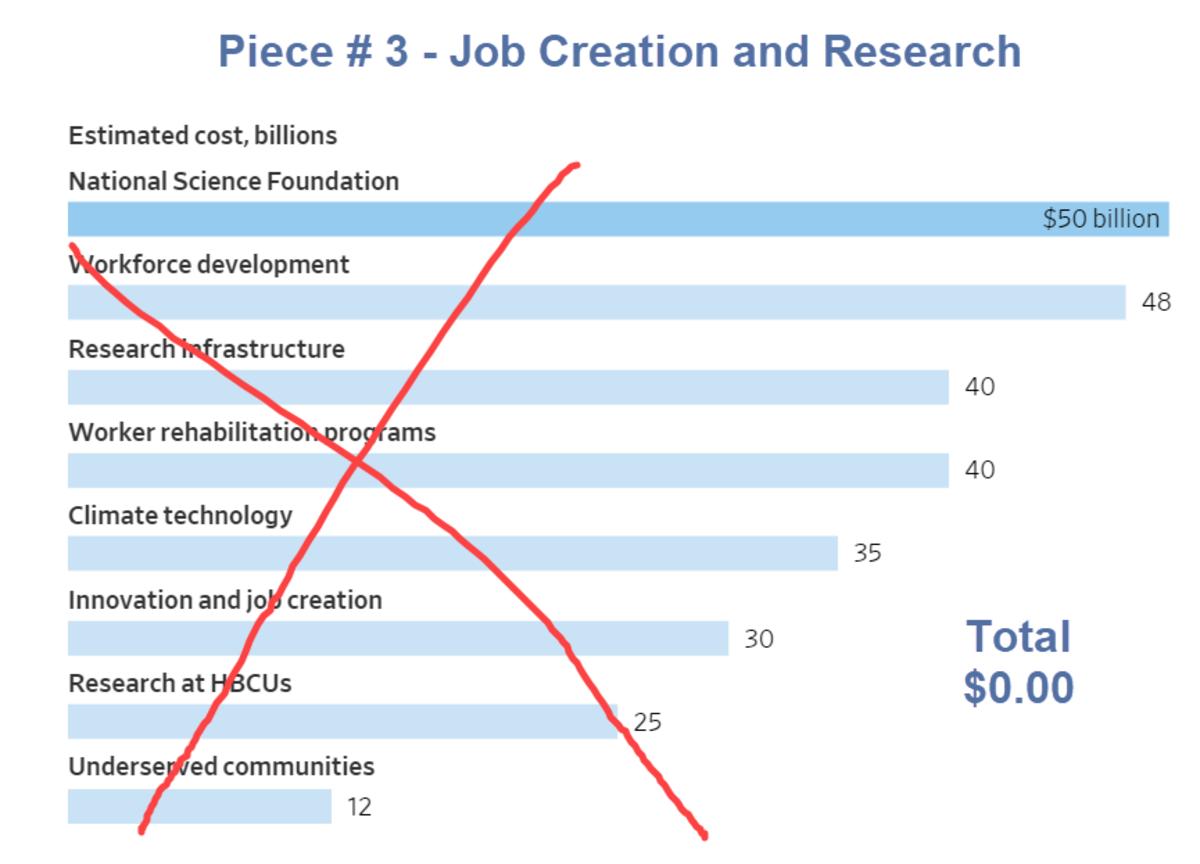 Piece # 3 - Job Creation and Research
