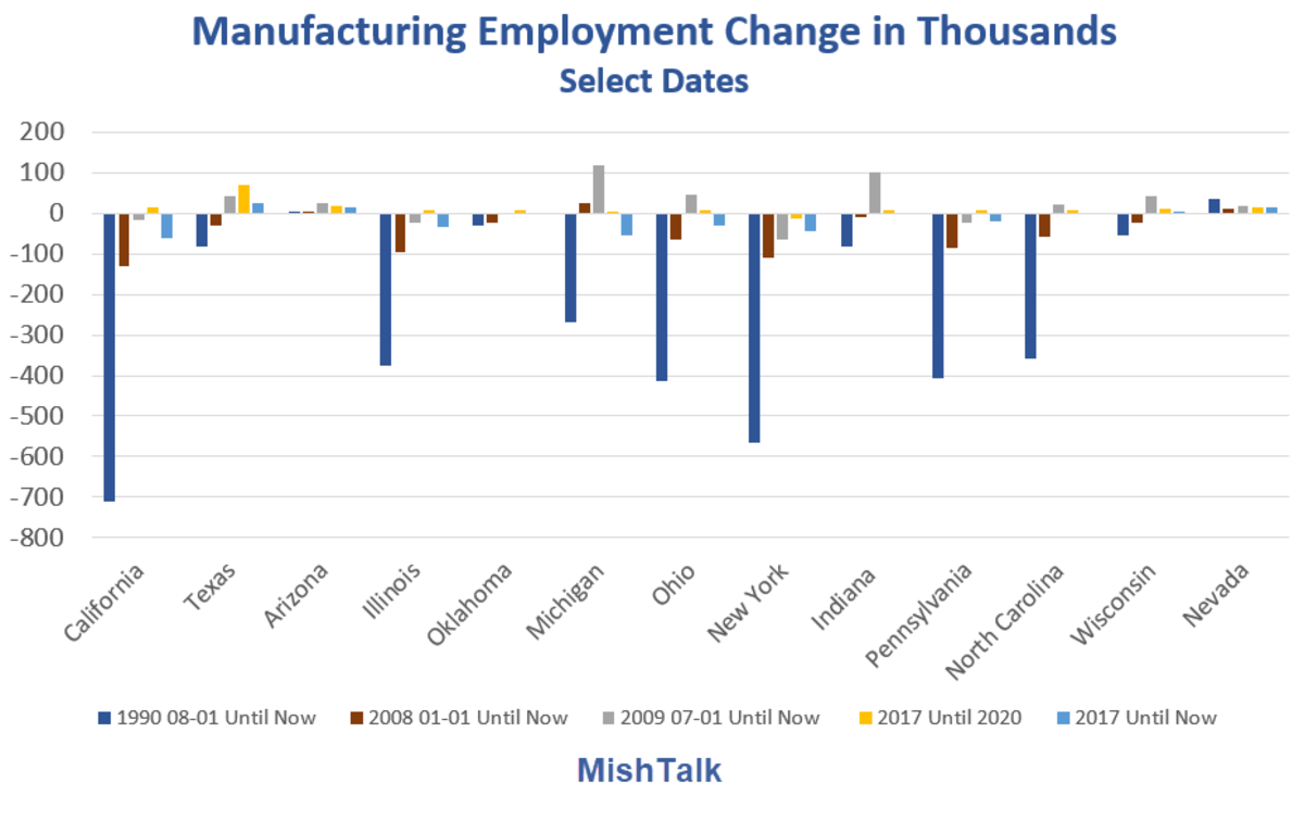 Manufacturing Employment Change in Thousands Select Dates 2021-05