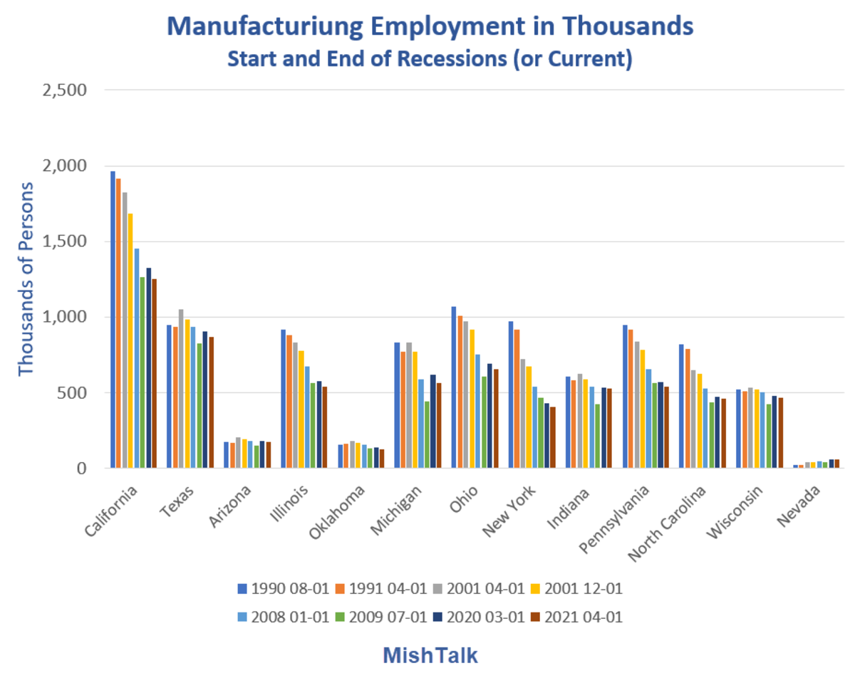 Manufacturing Employment Change in Thousands start and end of recessions 2021-05