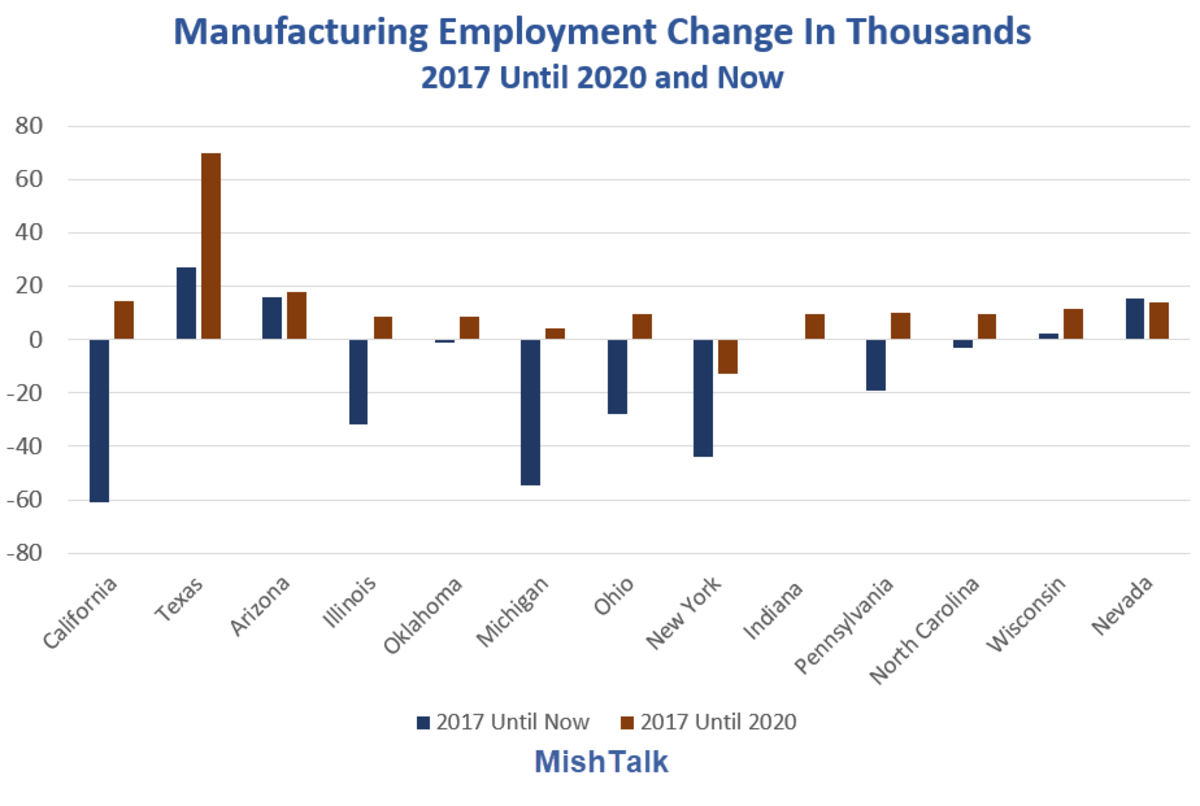 Manufacturing Employment Change in Thousands 2017 Look