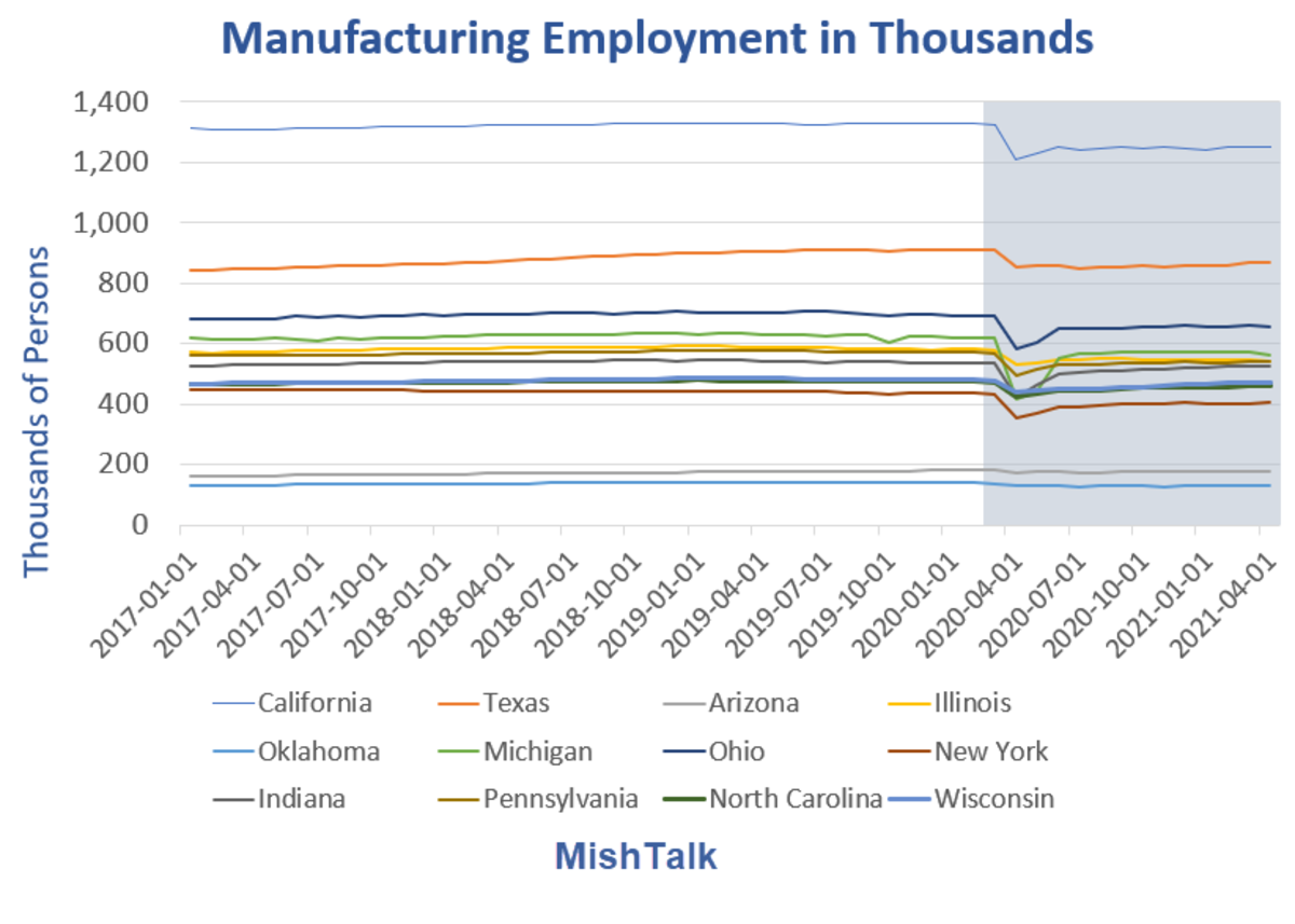 Manufacturing Employment in Thousands 12 states Detail 2021-05