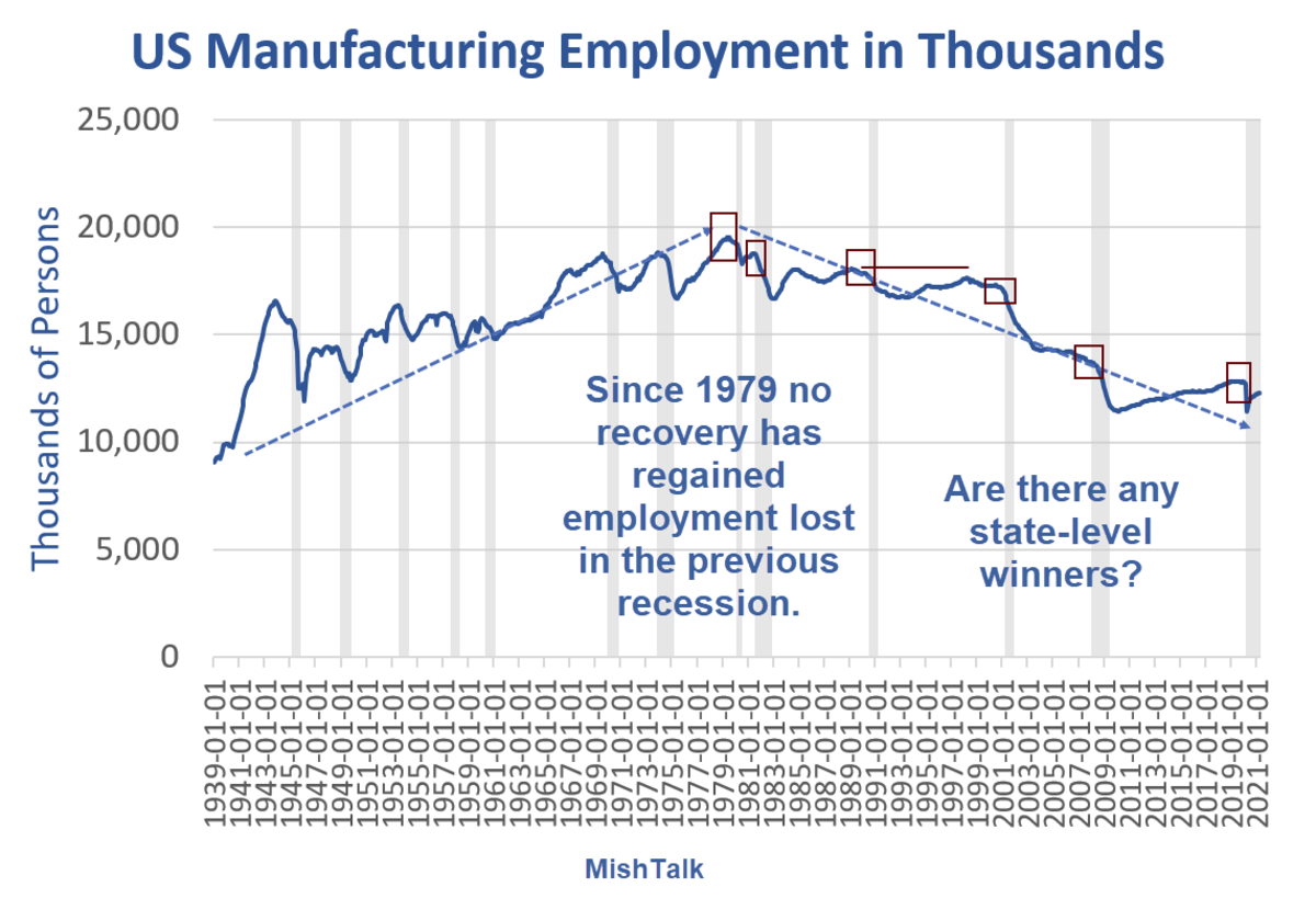 US Manufacturing Employment in Thousands 2021-05A