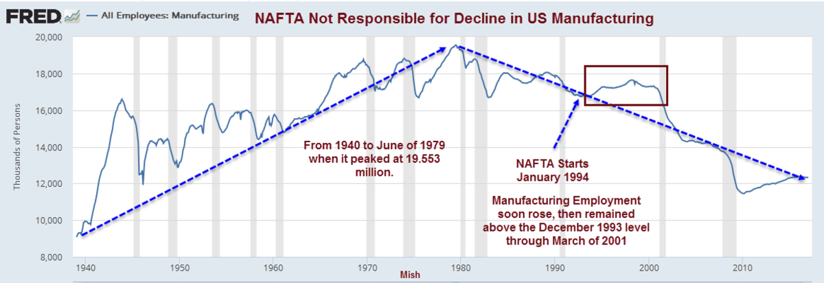 NAFTA Not Responsible for Decline in US manufacturing