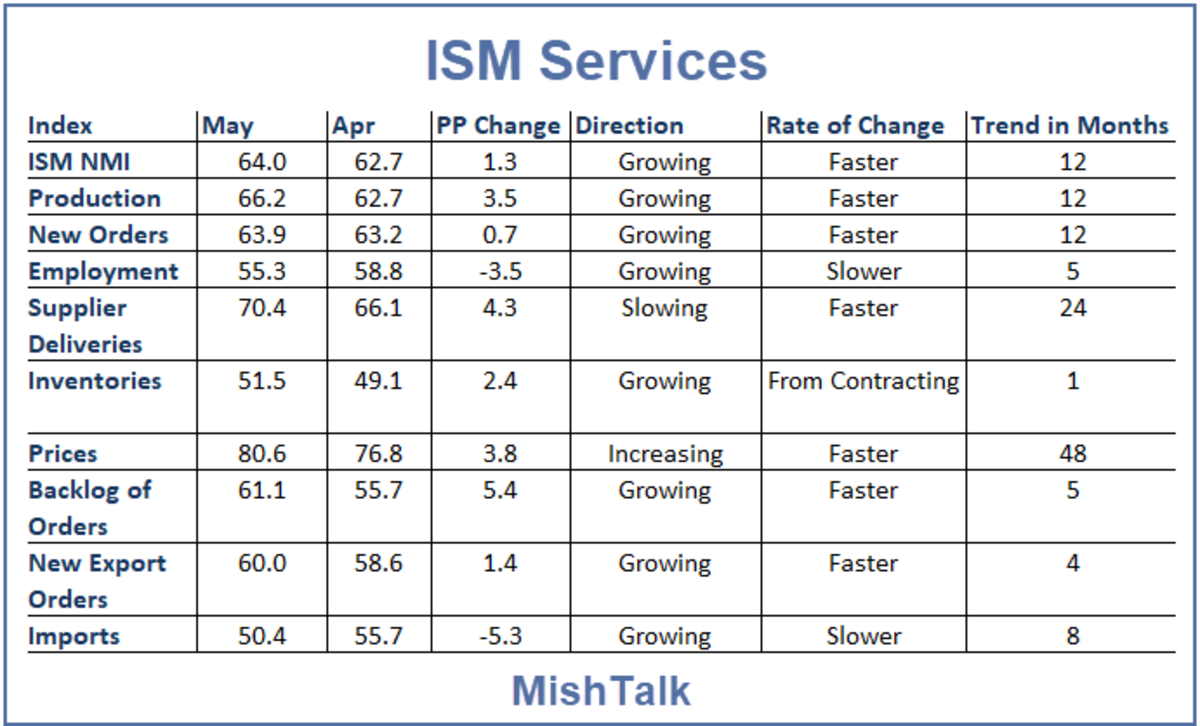 ISM Services 2021-05