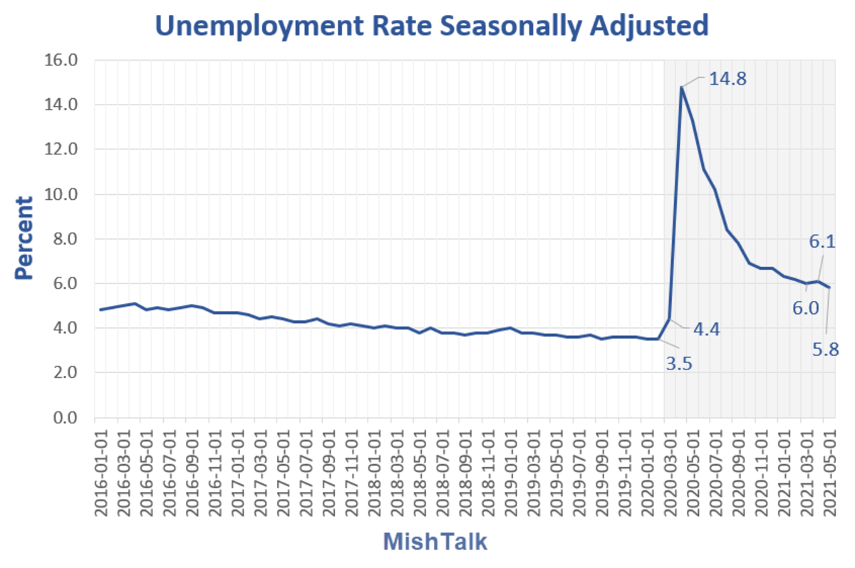 Unemployment Rate Seassonally Adjusted 2021-05