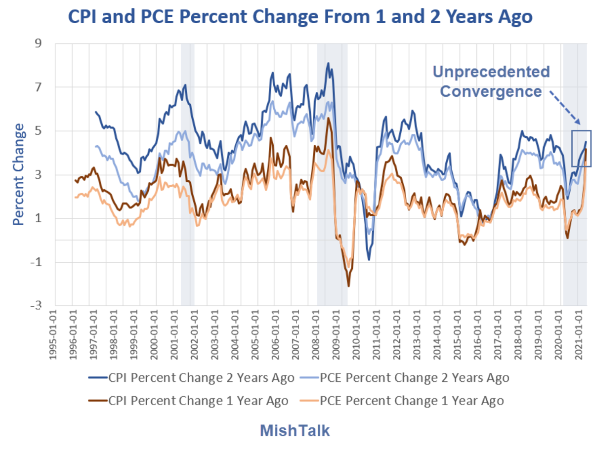 CPI and PCE Percent Change From 1 and 2 Years Ago