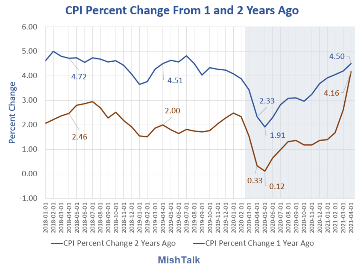 CPI Percent Change From 1 and 2 Years Ago 2021-04