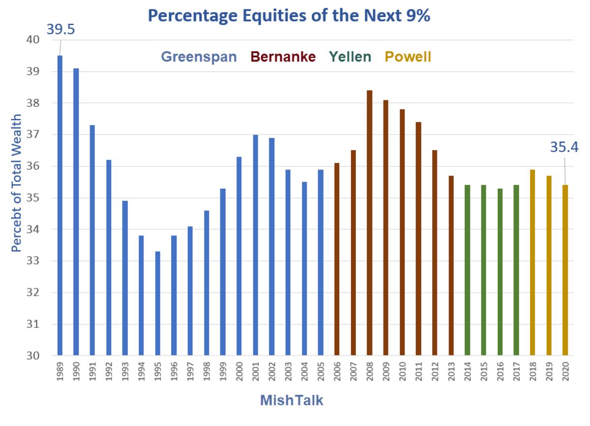 Percentage Equities of the Next 9%
