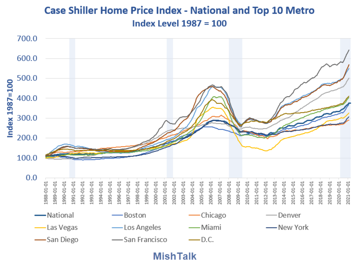 Case Shiller Home Price Index as of  2021-02