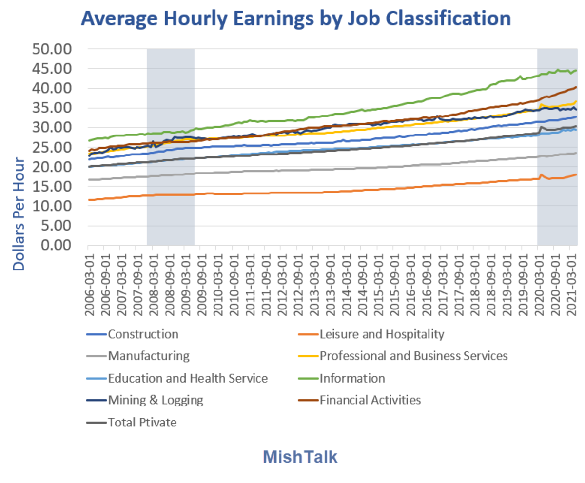 Average Hourly Earnings by Job Classification 2021-05