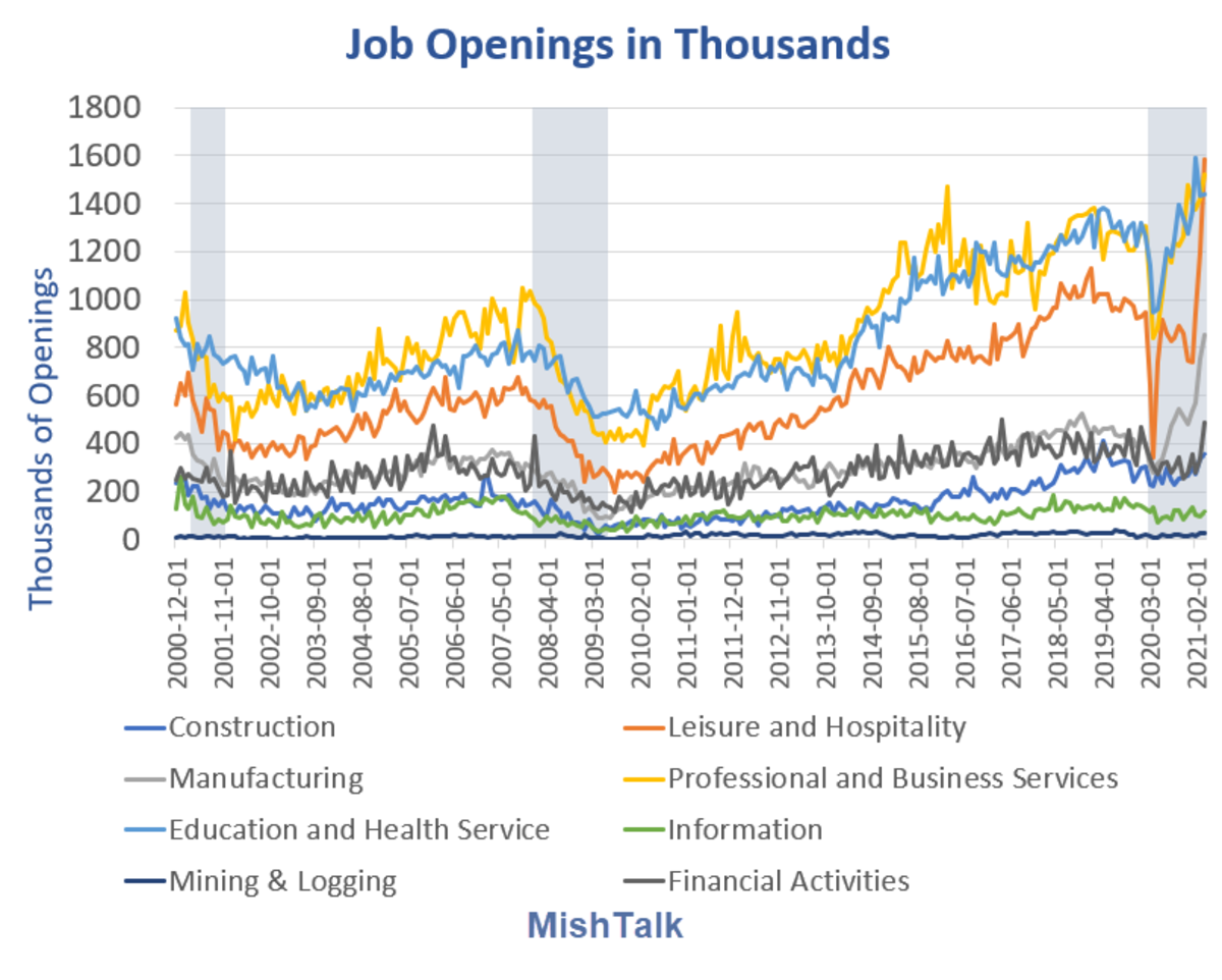 Job Openings in Thousands 2021-04