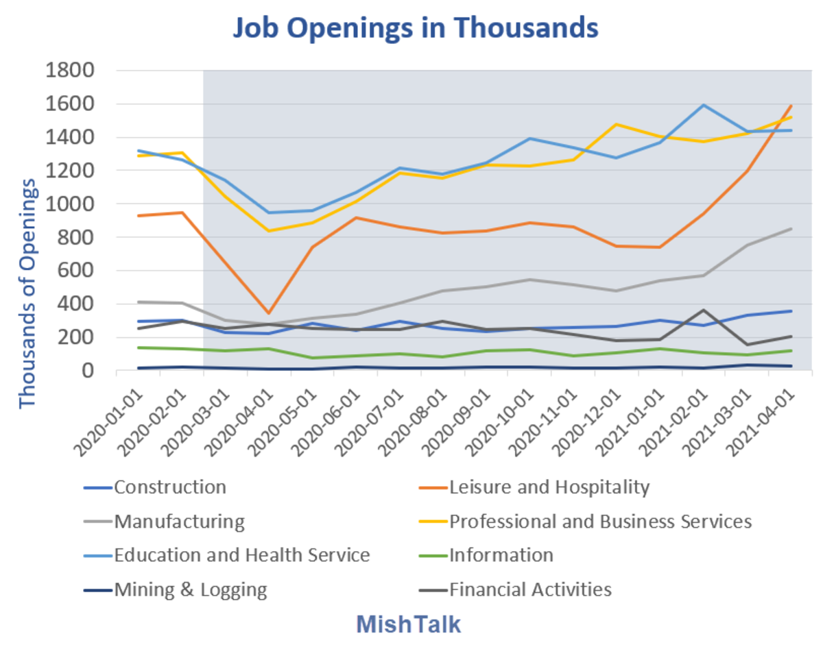 Job Openings in Thousands Detail 2021-04