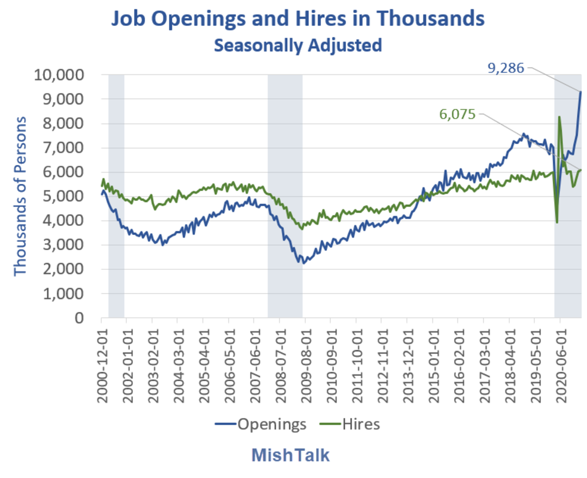Job Openings and Hires 2021-04