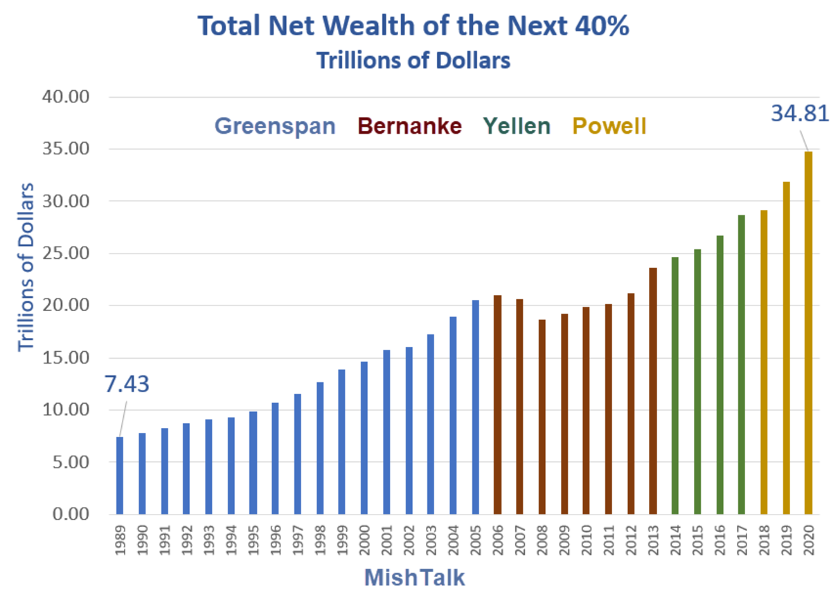 Total Net Wealth of the Next 40% 2020