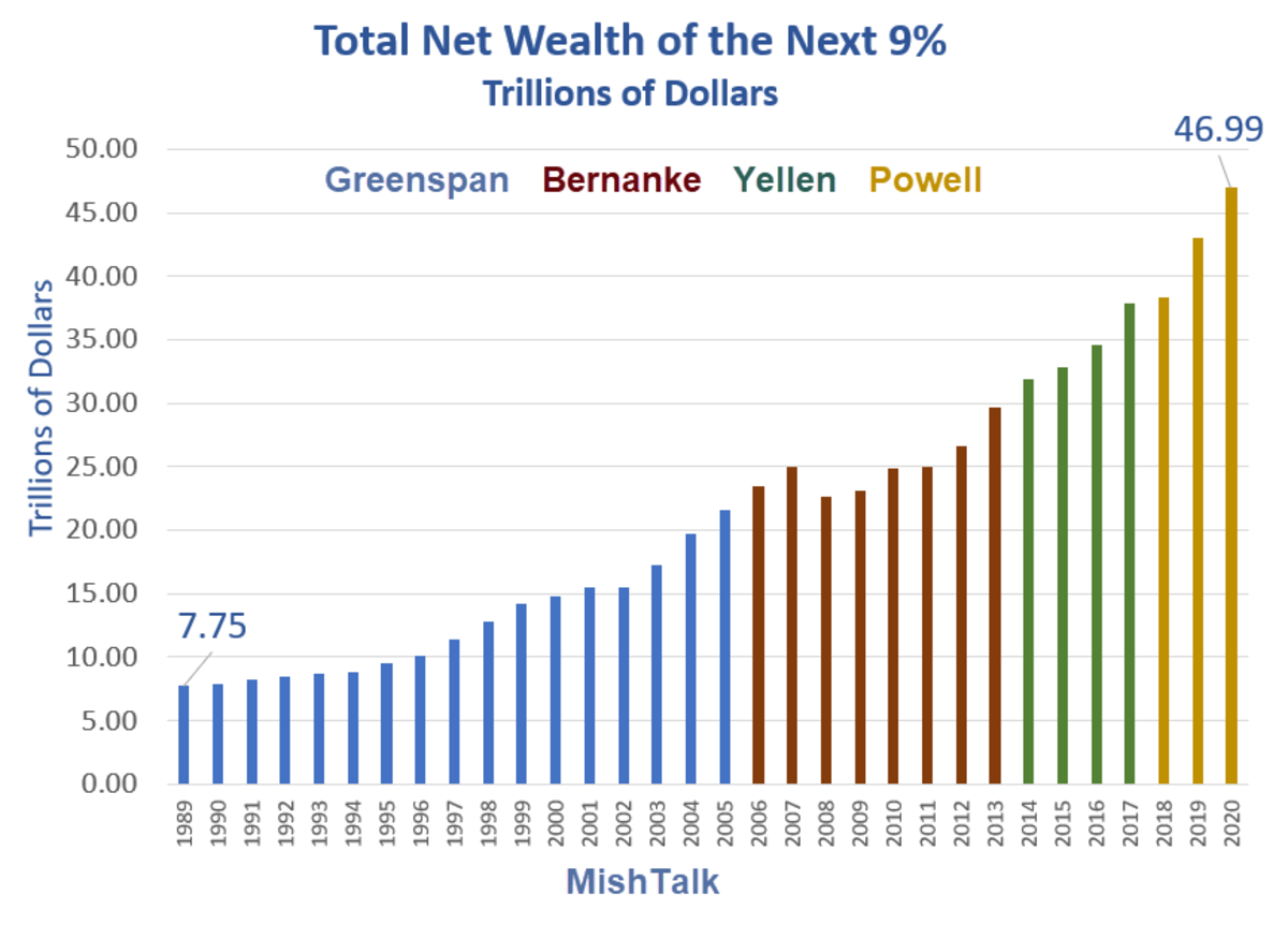 Total Net Wealth of the Next 9% 2020
