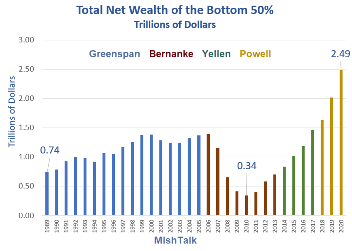 Total Net Wealth of the Bottom 50% 2020
