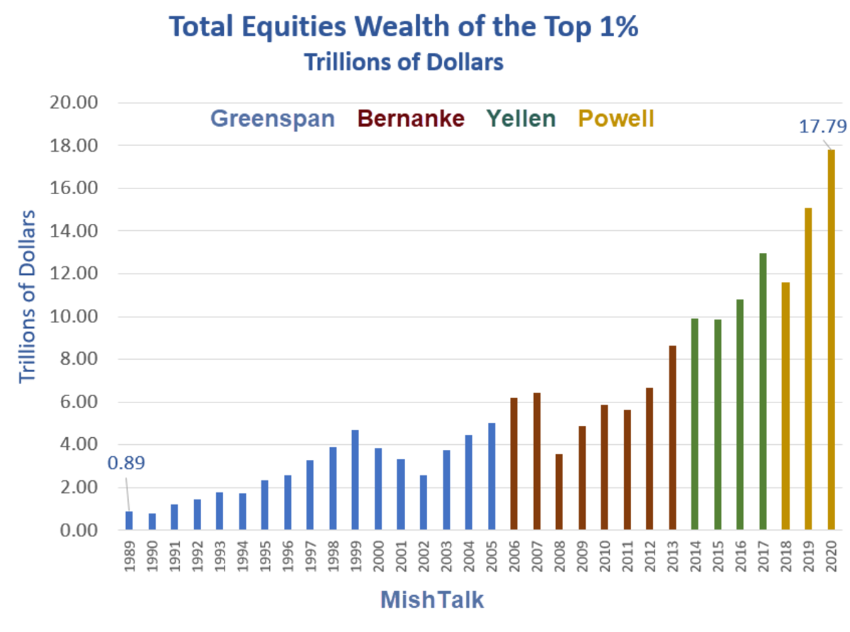 Total Equities Wealth of the Top 1% 2020