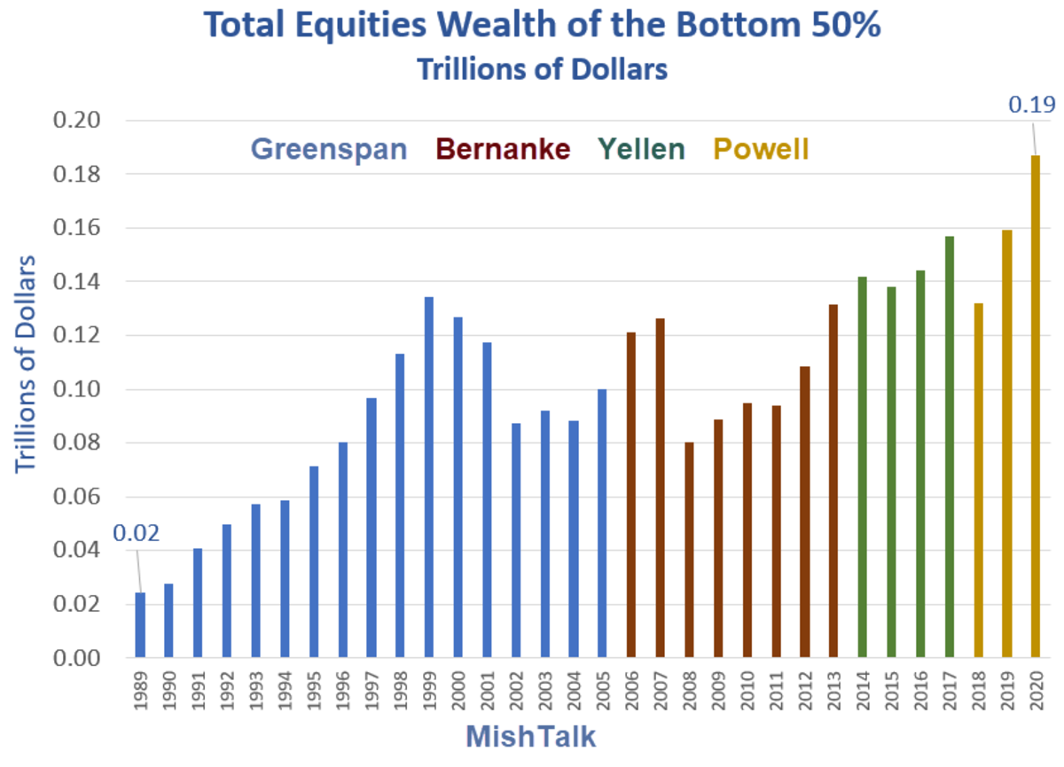Total Equities Wealth of the Bottom 50% 2020
