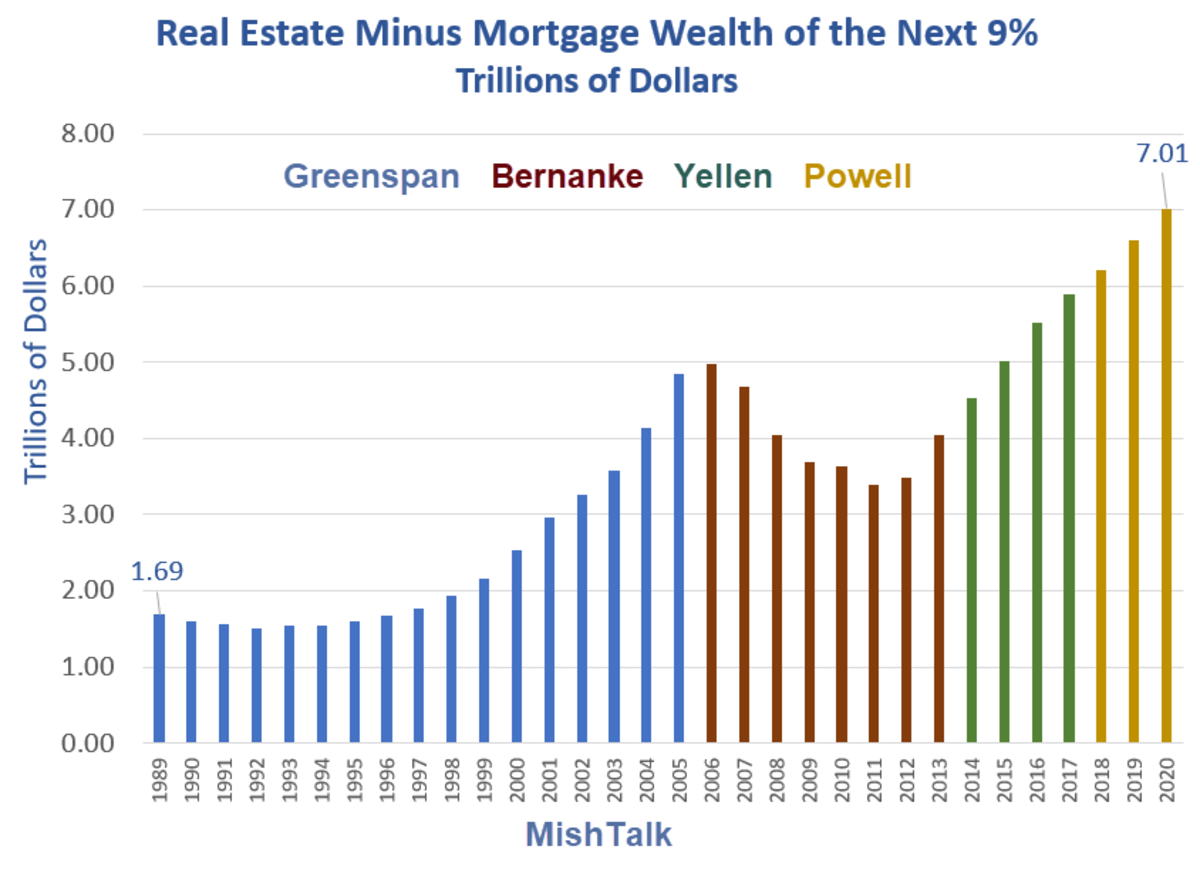 Real Estate Minus Mortgage Wealth of the next 9%