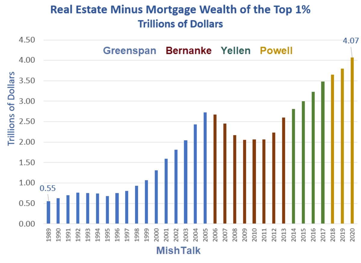 Real Estate Minus Mortgage Wealth of the top 1%
