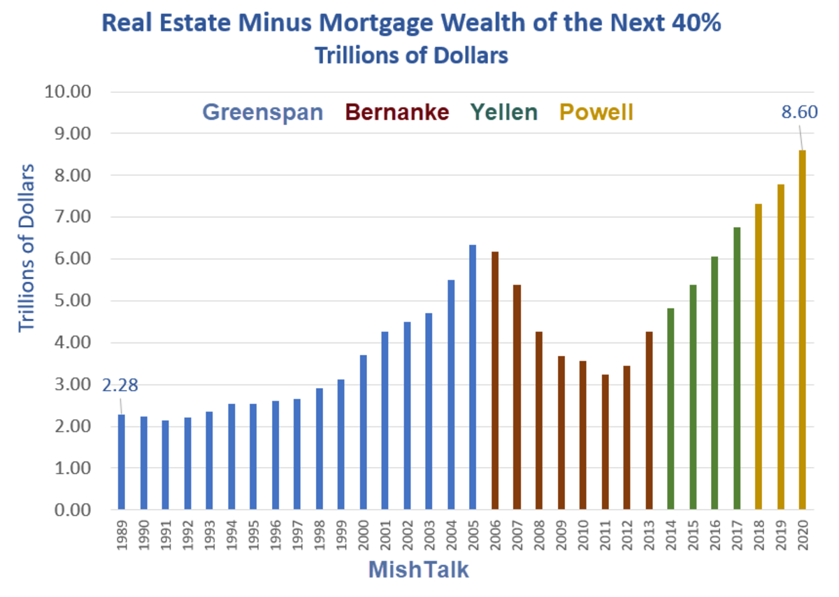 Real Estate Minus Mortgage Wealth of the next 40%