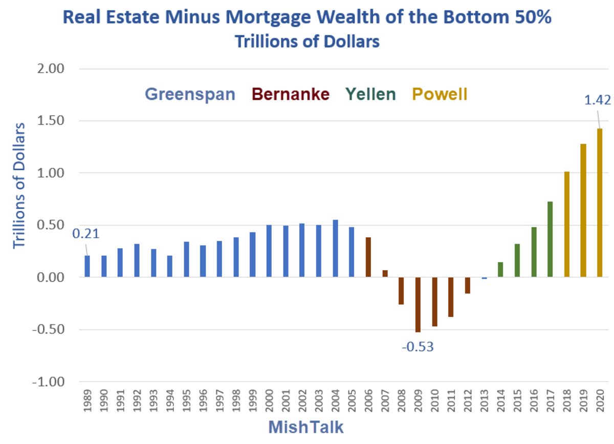 Real Estate Minus Mortgage Wealth of the Bottom 50%