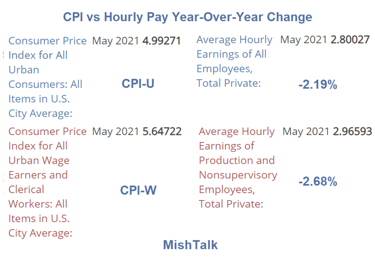 CPI vs Hourly Pay Year-Over-Year Change 2021-05