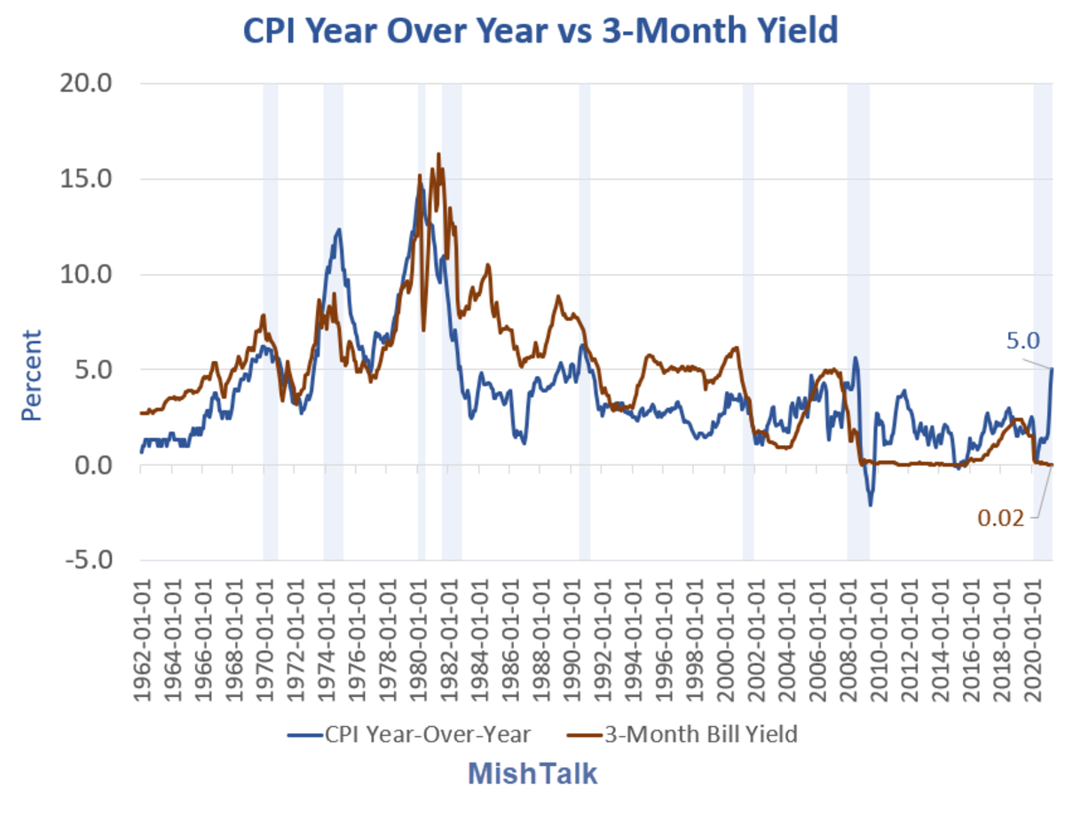 CPI Year-Over-Year vs 3-Month T-Bill Yield