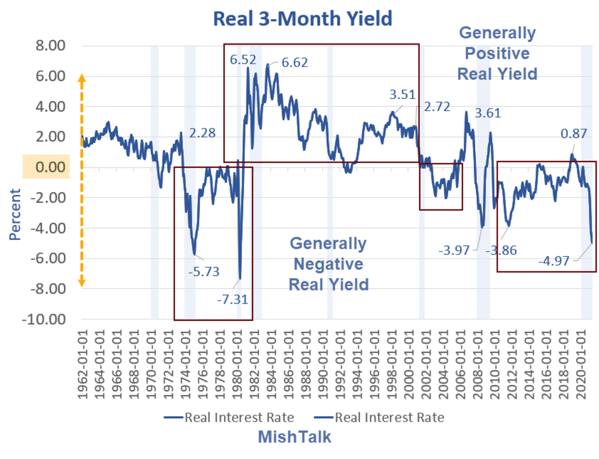 Real Three-Month Yield
