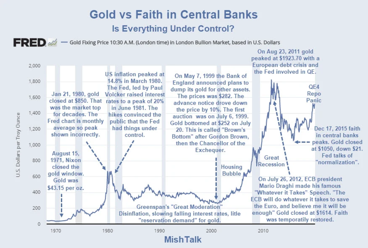 Gold vs faith in central banks USE THIS ONE
